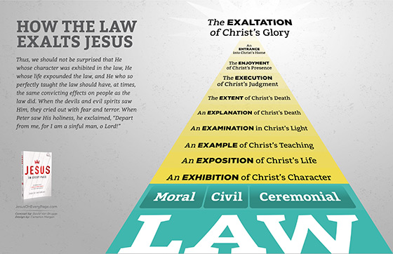 How the Law Exalts Jesus