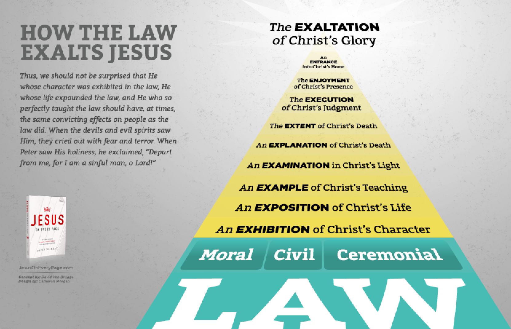 Christ in the Law