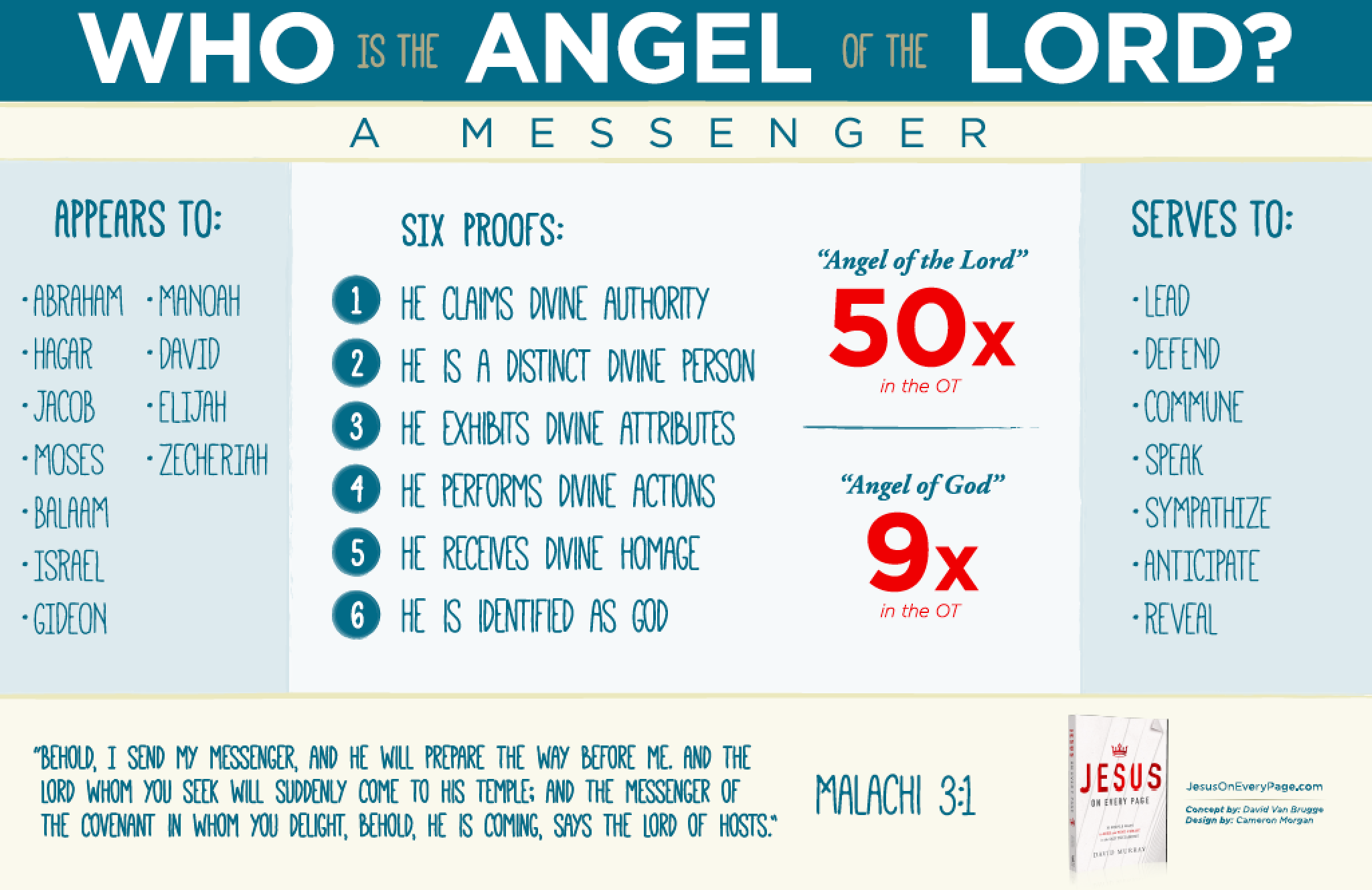 Christ the Angel of the Lord