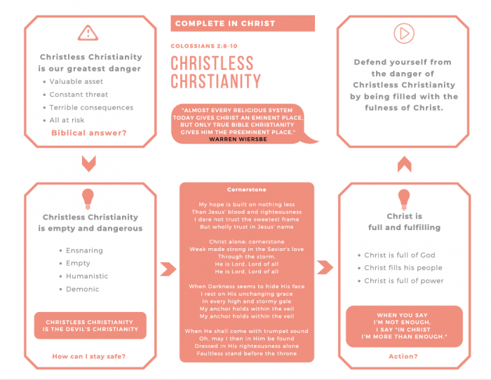Christless Christianity Infographic